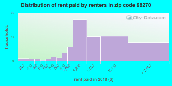 98270 rent paid by renters