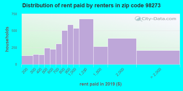 98273 rent paid by renters