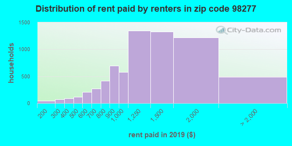 98277 rent paid by renters