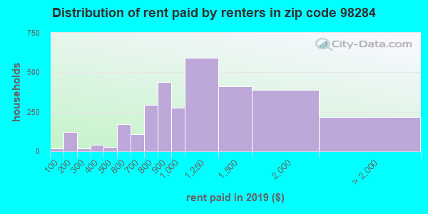 98284 rent paid by renters