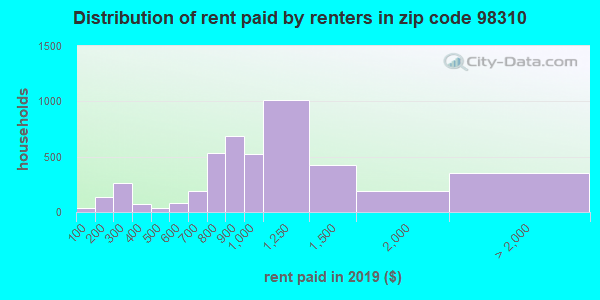 98310 rent paid by renters