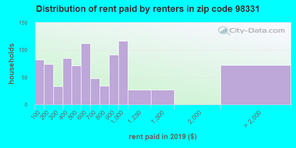 98331 rent paid by renters