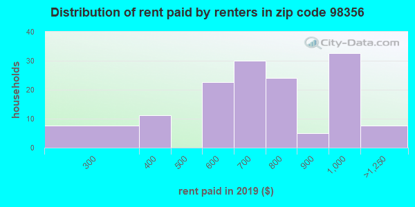98356 rent paid by renters