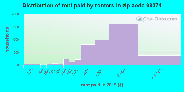 98374 rent paid by renters