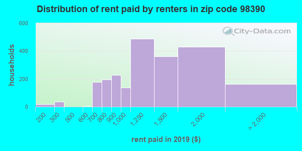 98390 rent paid by renters