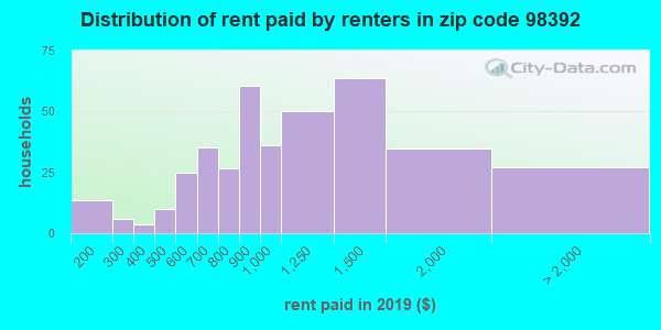 98392 rent paid by renters