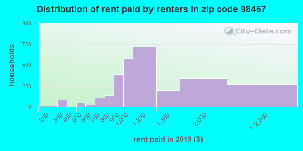 98467 rent paid by renters