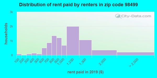 Rent paid by renters in 2013 in zip code 98499