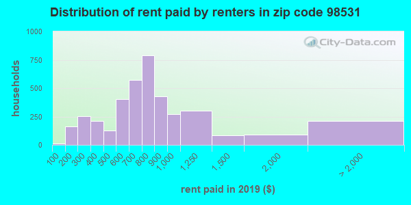 98531 rent paid by renters
