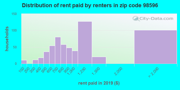 Rent paid by renters in 2013 in zip code 98596