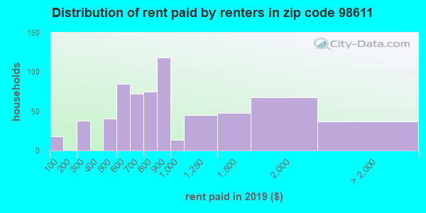98611 rent paid by renters