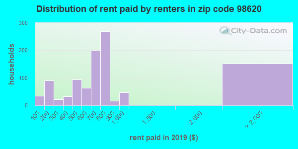 98620 rent paid by renters