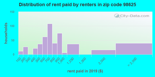 98625 rent paid by renters