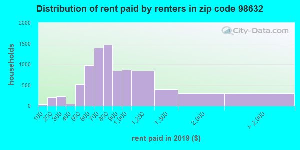 98632 rent paid by renters