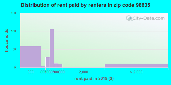 98635 rent paid by renters