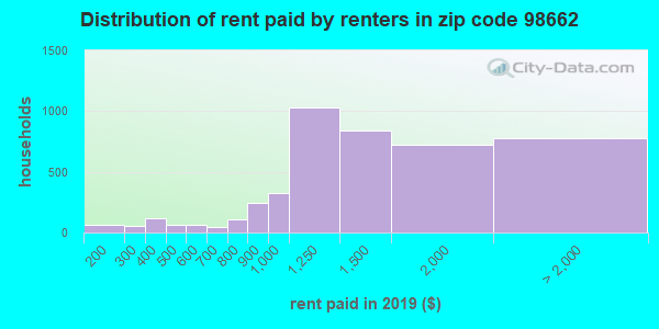 98662 rent paid by renters
