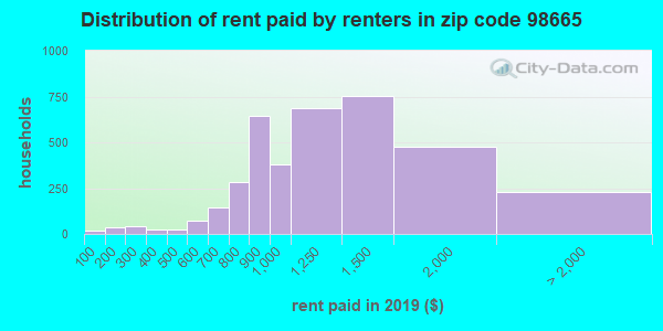 98665 rent paid by renters