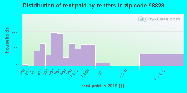 98823 rent paid by renters