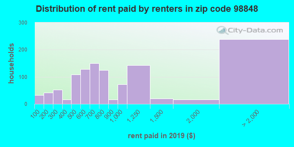 98848 rent paid by renters