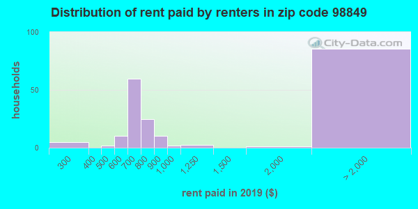 98849 rent paid by renters