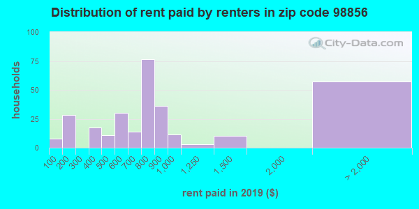 98856 rent paid by renters