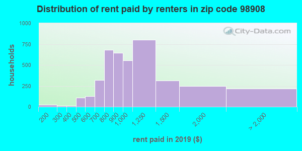 98908 rent paid by renters