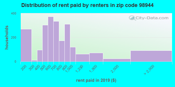 98944 rent paid by renters