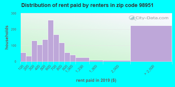 98951 rent paid by renters