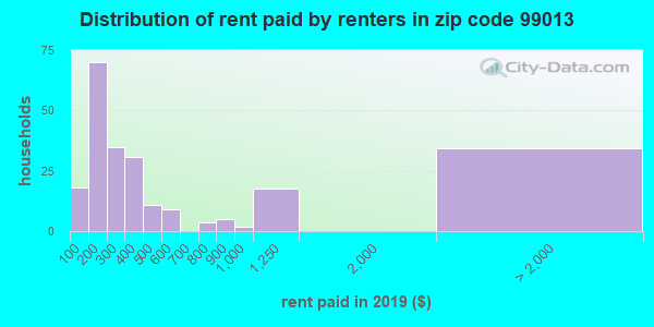 99013 rent paid by renters