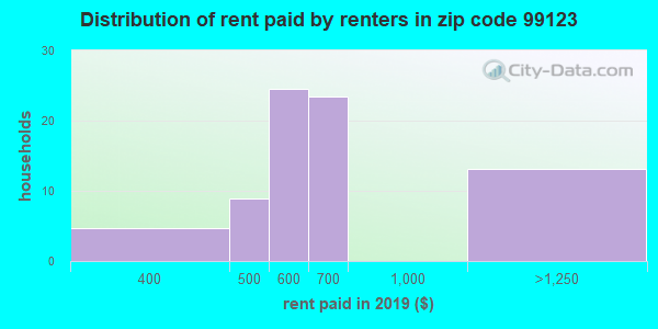 99123 rent paid by renters