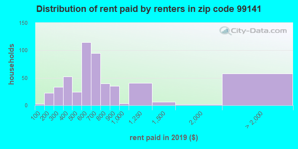 99141 rent paid by renters