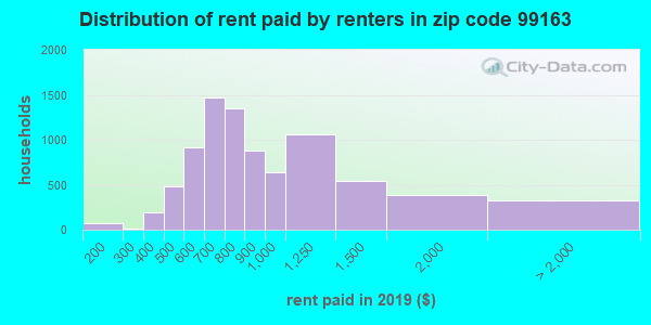 99163 rent paid by renters