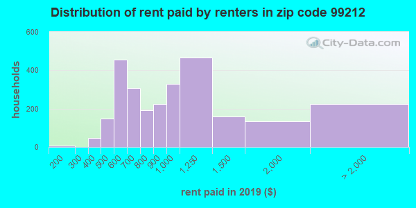 99212 rent paid by renters