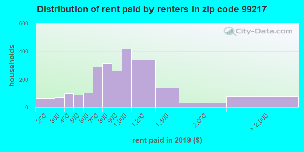 99217 rent paid by renters