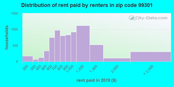 99301 rent paid by renters