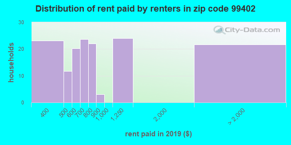 Rent paid by renters in 2015 in zip code 99402