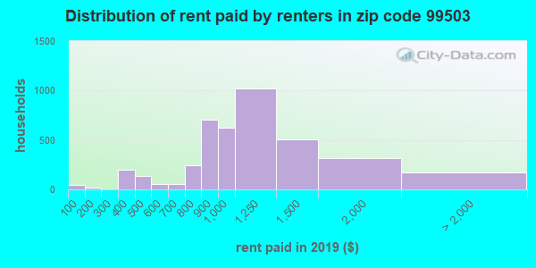 99503 rent paid by renters
