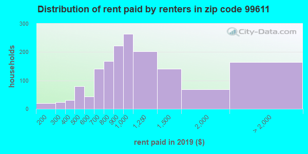 99611 rent paid by renters