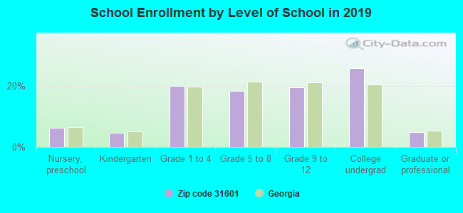 School Enrollment by Level of School in 2017