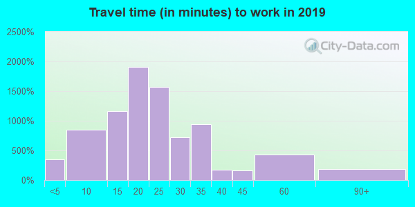 Travel time to work (commute) in zip code 01001