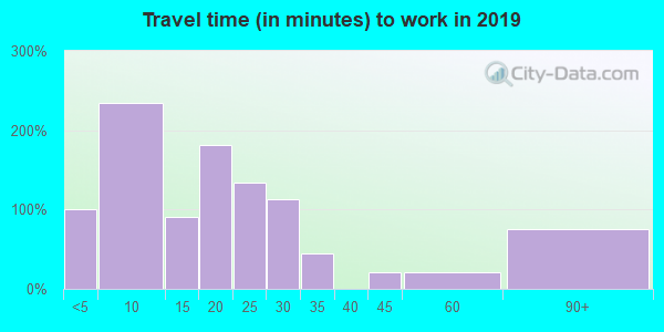 01022 zip code travel time to work (commute)