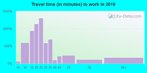 01030 zip code travel time to work (commute)