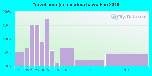 01054 zip code travel time to work (commute)