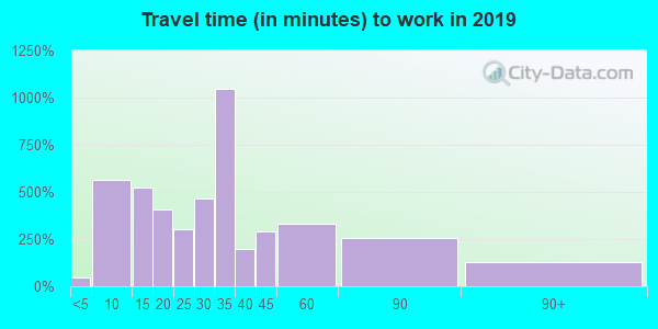 01069 zip code travel time to work (commute)