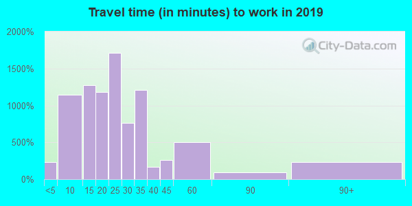 01075 zip code travel time to work (commute)