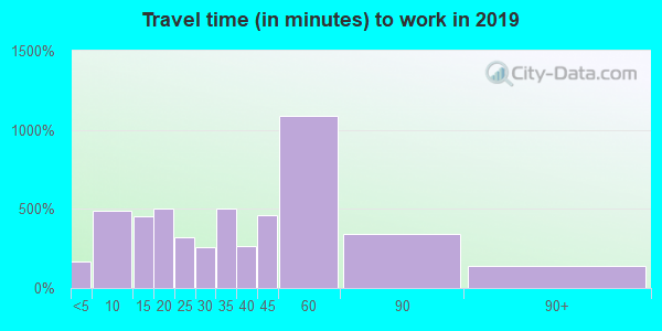 01082 zip code travel time to work (commute)