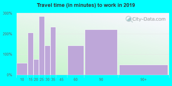 01083 zip code travel time to work (commute)