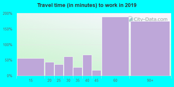 01092 zip code travel time to work (commute)