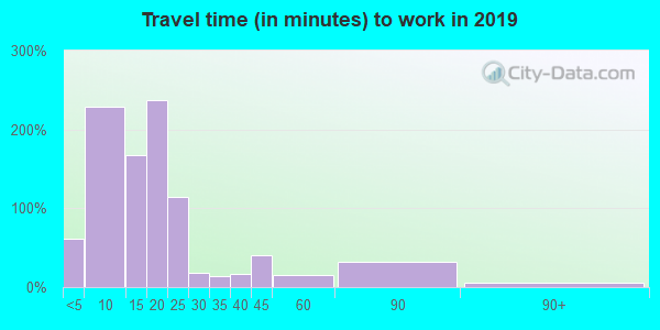 01103 zip code travel time to work (commute)