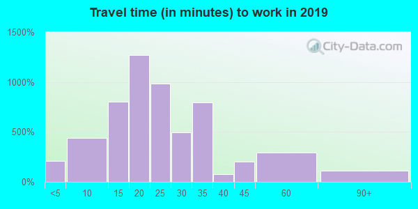 01119 zip code travel time to work (commute)